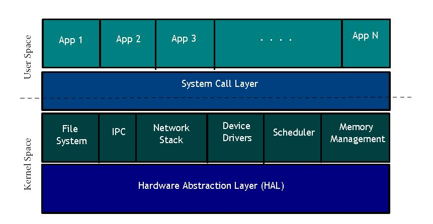 Architecture of Linux Kernels