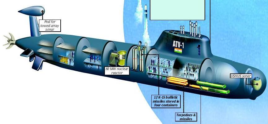 arihant India's first Nuclear Submarine