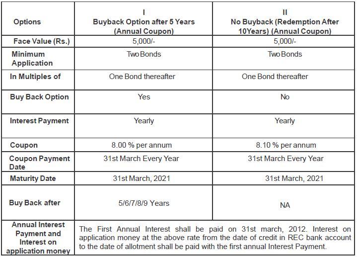 REC InfrastructureBonds REC Infrastructure Bonds Last Date 28th March, 2011