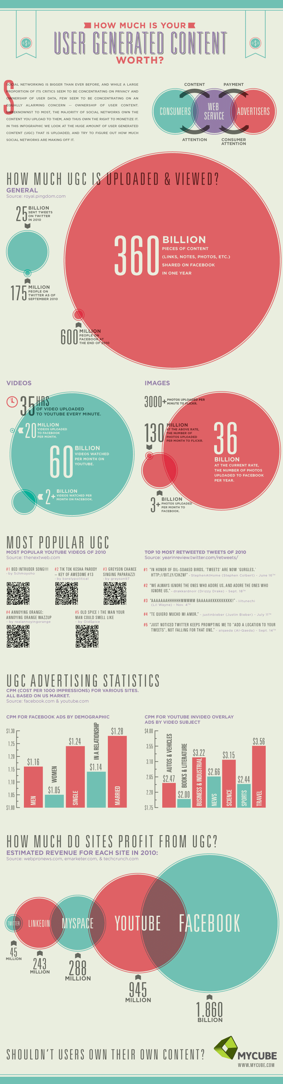 ugc2 How Much Is Your User Generated Content (UGC) Worth? [INFOGRAPHIC]